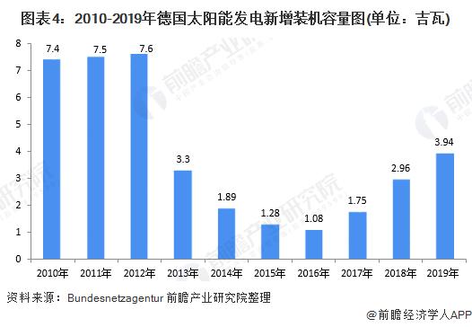 图表4:2010-2019年德国太阳能发电新增装机容量图(单位:吉瓦)