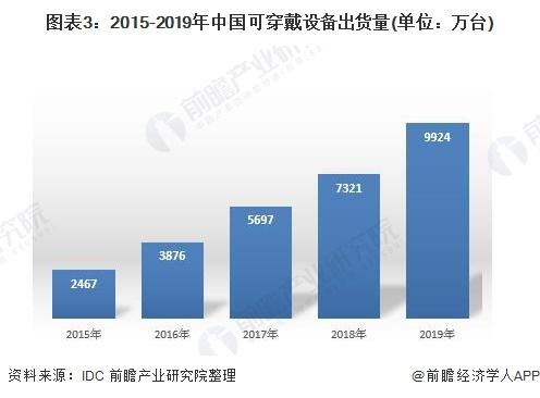 图表3:2015-2019年中国可穿戴设备出货量(单位:万台)