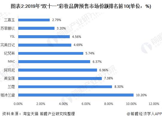 """圖表2:2019年""""雙十一""""彩妝品牌預售市場份額排名前10(單位:%)"""