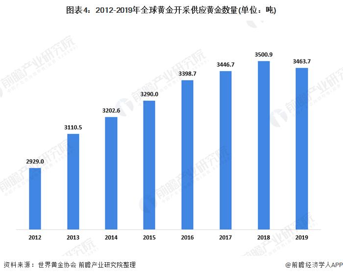图表4:2012-2019年全球黄金开采供应黄金数量(单位:吨)