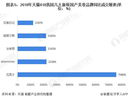 圖表5:2019年天貓618我國幾大新銳國產美妝品牌同比成交增速(單位:%)