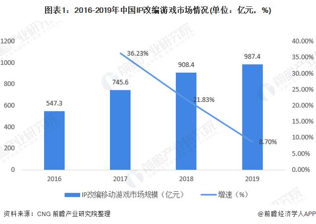 图表1:2016-2019年中国IP改编游戏市场情况(单位:亿元,%)