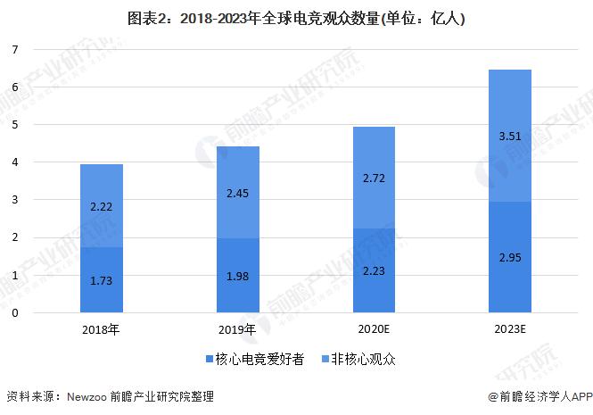 图表2:2018-2023年全球电竞观众数量(单位:亿人)