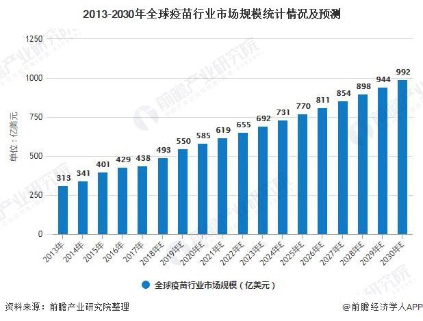 2013-2030年全球疫苗行业市场规模统计情况及预测