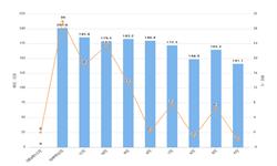 2020年1-2月全国<em>集成电路</em>产量及增长情况分析