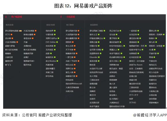 图表12:网易游戏产品矩阵