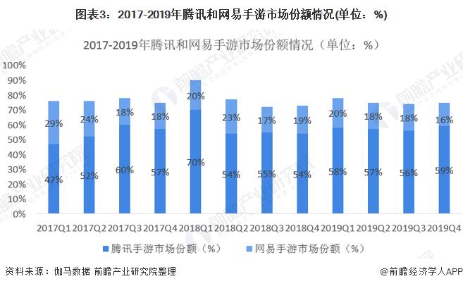 图表3:2017-2019年腾讯和网易手游市场份额情况(单位:%)