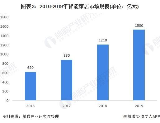 圖表3:2016-2019年智能家居市場規模(單位:億元)