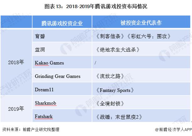 图表13:2018-2019年腾讯游戏投资布局情况