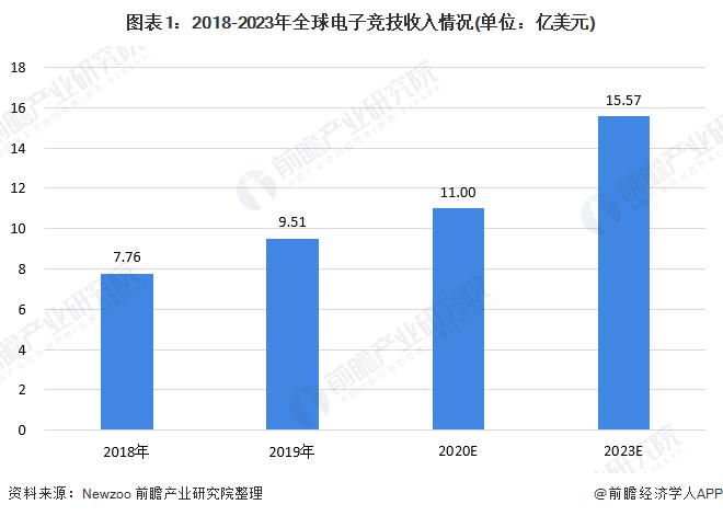 图表1:2018-2023年全球电子竞技收入情况(单位:亿美元)