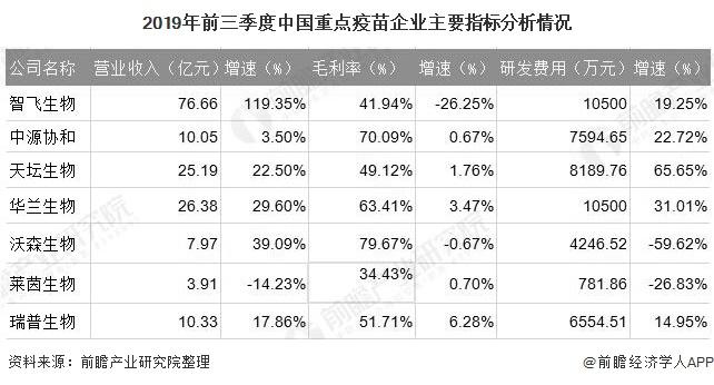 2019年前三季度中国重点疫苗企业主要指标分析情况