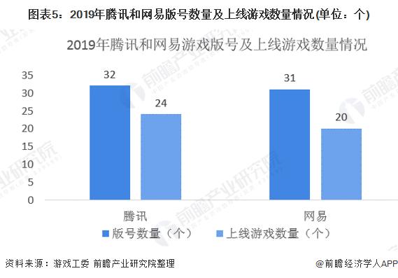 图表5:2019年腾讯和网易版号数量及上线游戏数量情况(单位:个)