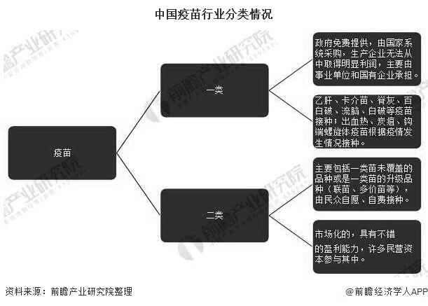 中国疫苗行业分类情况