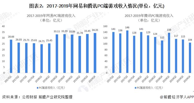 图表2:2017-2019年网易和腾讯PC端游戏收入情况(单位:亿元)