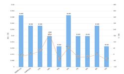 2020年1-2月北京市<em>铜</em><em>材</em>产量及增长情况分析