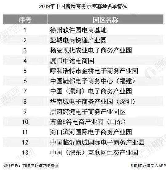 2019年中国新增商务示范基地名单情况