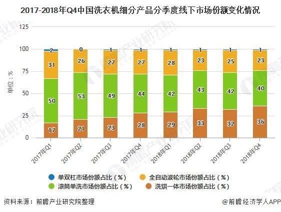 2017-2018年Q4中国洗衣机细分产品分季度线下市场份额变化情况
