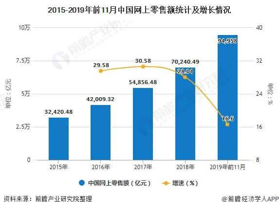2015-2019年前11月中国网上零售额统计及增长情况