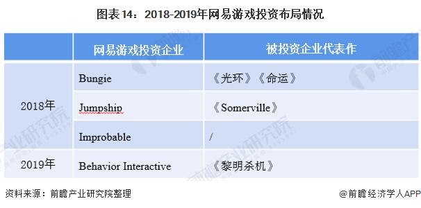 图表14:2018-2019年网易游戏投资布局情况