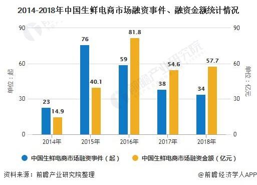 2014-2018年中国生鲜电商市场融资事件、融资金额统计情况
