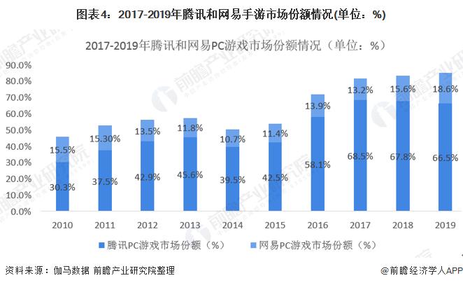 图表4:2017-2019年腾讯和网易手游市场份额情况(单位:%)