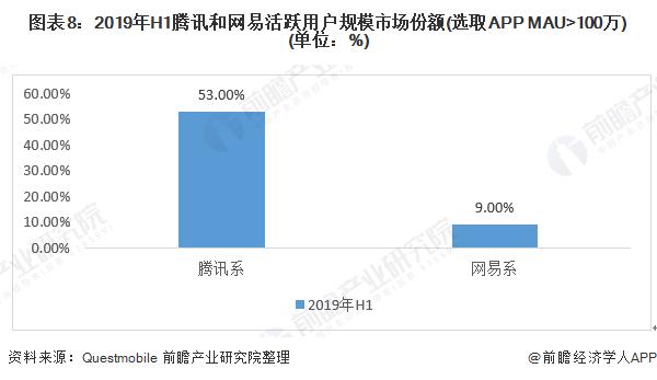 图表8:2019年H1腾讯和网易活跃用户规模市场份额(选取APP MAU>100万)(单位:%)