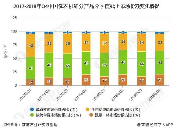 2017-2018年Q4中国洗衣机细分产品分季度线上市场份额变化情况
