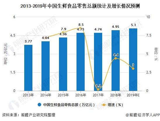 2013-2019年中国生鲜食品零售总额统计及增长情况预测