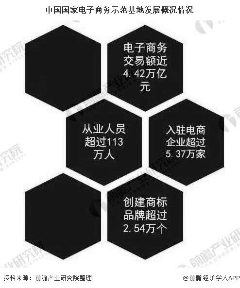 中国国家电子商务示范基地发展概况情况