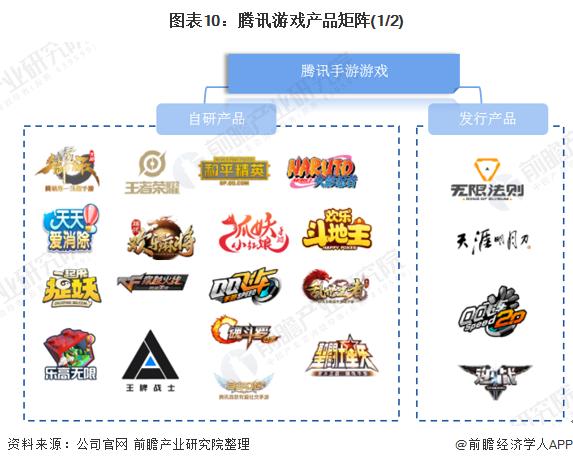 图表10:腾讯游戏产品矩阵(1/2)