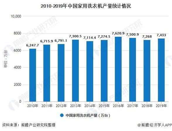 2010-2019年中国家用洗衣机产量统计情况