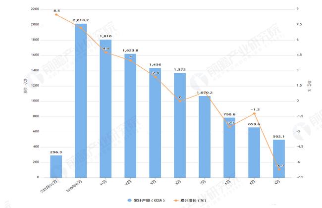 2020年2月前全国集成电路产量及增长情况图