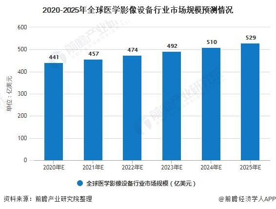 2020-2025年全球医学影像设备行业市场规模预测情况