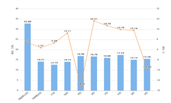 2020年1-2月河北省农用氮磷钾<em>化肥</em>产量及增长情况分析
