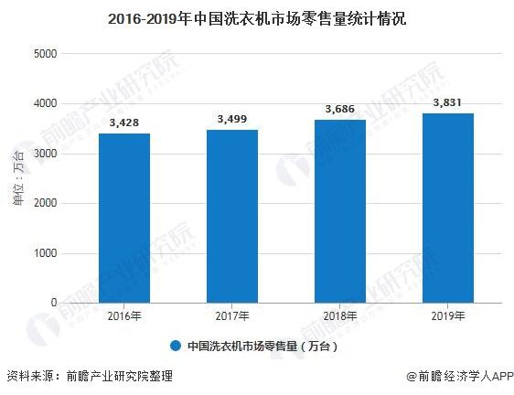2016-2019年中国洗衣机市场零售量统计情况