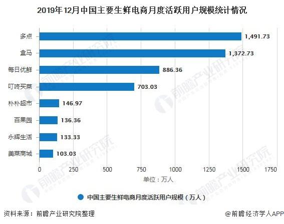 2019年12月中国主要生鲜电商月度活跃用户规模统计情况