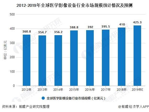 2012-2019年全球医学影像设备行业市场规模统计情况及预测
