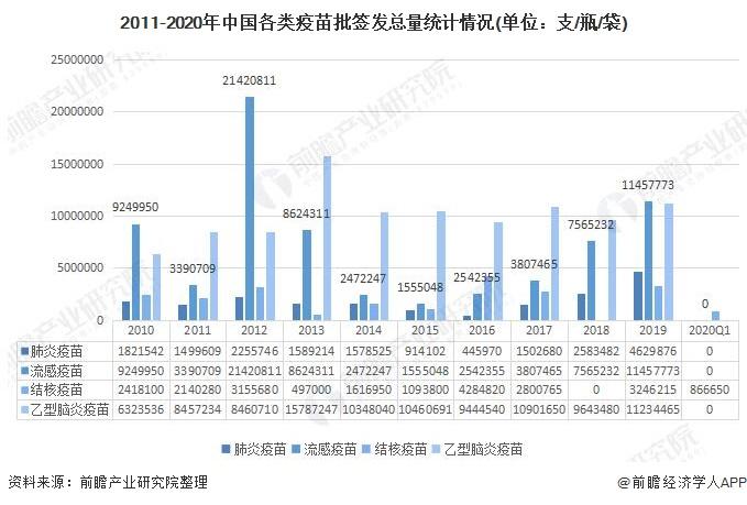 2011-2020年中国各类疫苗批签发总量统计情况(单位:支/瓶/袋)