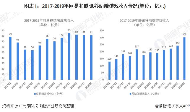 图表1:2017-2019年网易和腾讯移动端游戏收入情况(单位:亿元)