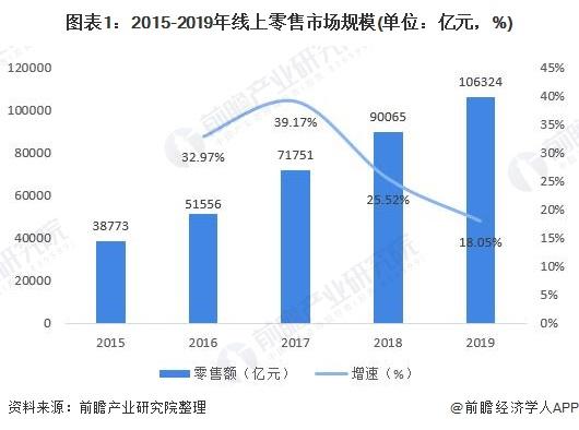 圖表1:2015-2019年線上零售市場規模(單位:億元,%)