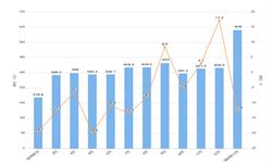 2020年1-2月我国<em>半导体</em>器件进口量及金额增长情况分析
