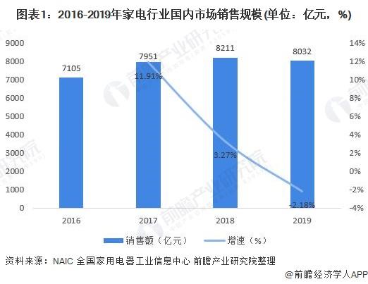 图表1:2016-2019年家电行业国内市场销售规模(单位:亿元,%)