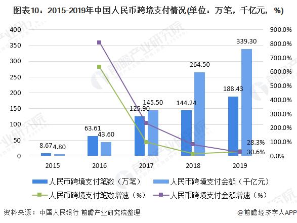 图表10:2015-2019年中国人民币跨境支付情况(单位:万笔,千亿元,%)