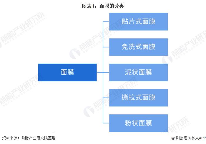 图表1:面膜的分类