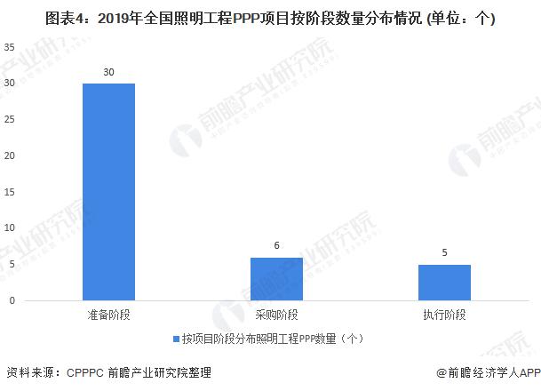 图表4:2019年全国照明工程PPP项目按阶段数量分布情况 (单位:个)