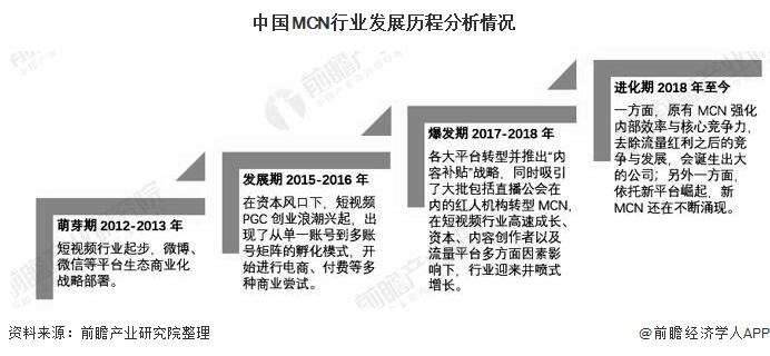 中国MCN行业发展历程分析情况