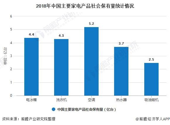 2018年中国主要家电产品社会保有量统计情况