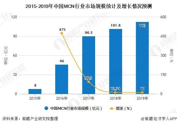 2015-2019年中国MCN行业市场规模统计及增长情况预测