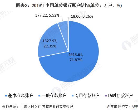 图表2:2019年中国单位银行账户结构(单位:万户,%)