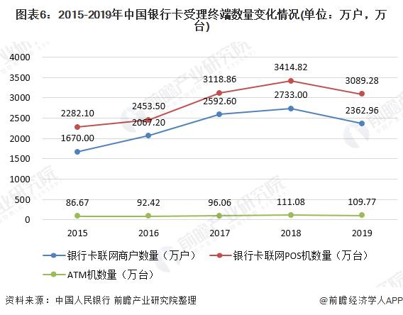 图表6:2015-2019年中国银行卡受理终端数量变化情况(单位:万户,万台)